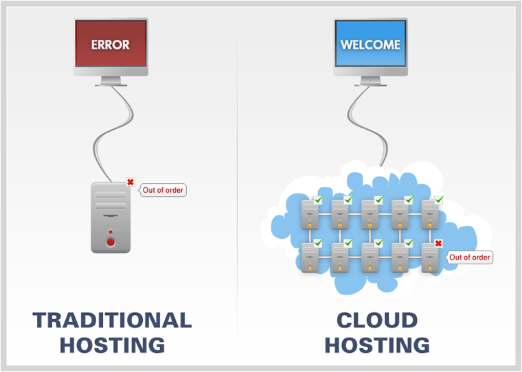Cloud hosting - cover