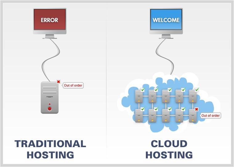 Cloud hosting - cover